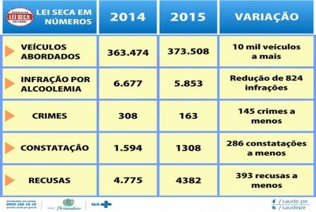 Lei seca Pernambuco