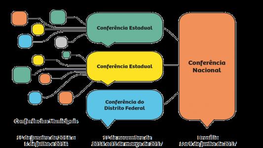 Conferência cidades Petrolina 1
